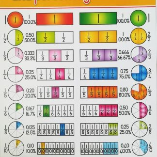 fractions decimals poster wall chart