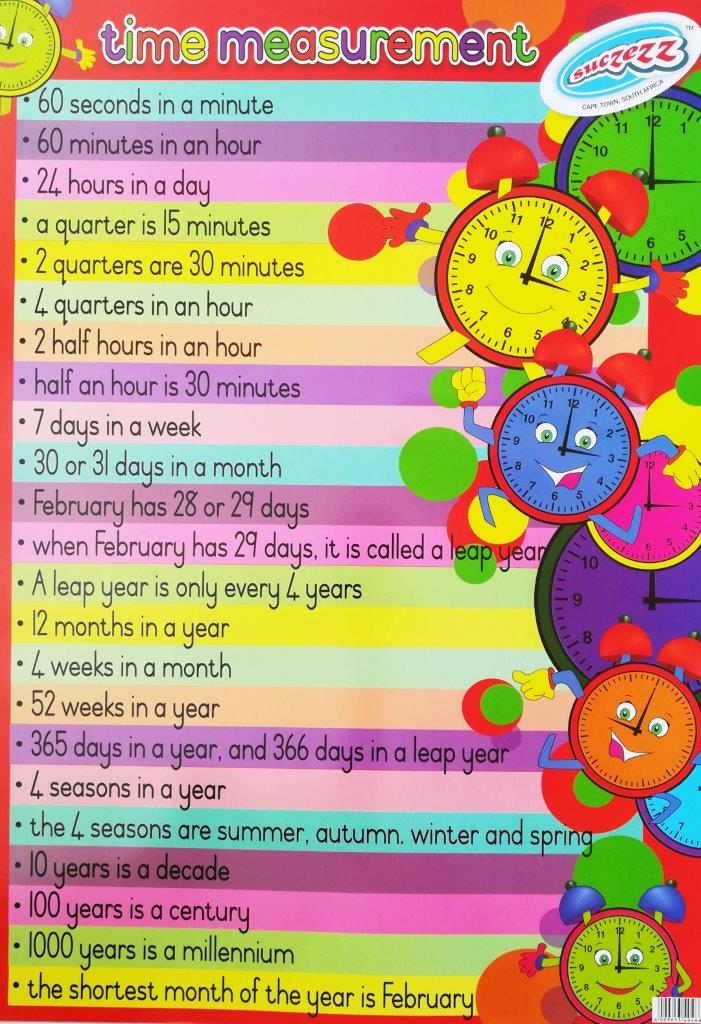 time measurement poster wall chart