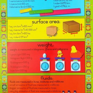 metric information poster wall chart